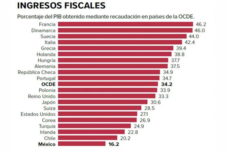 ingresos-fiscales.jpg
